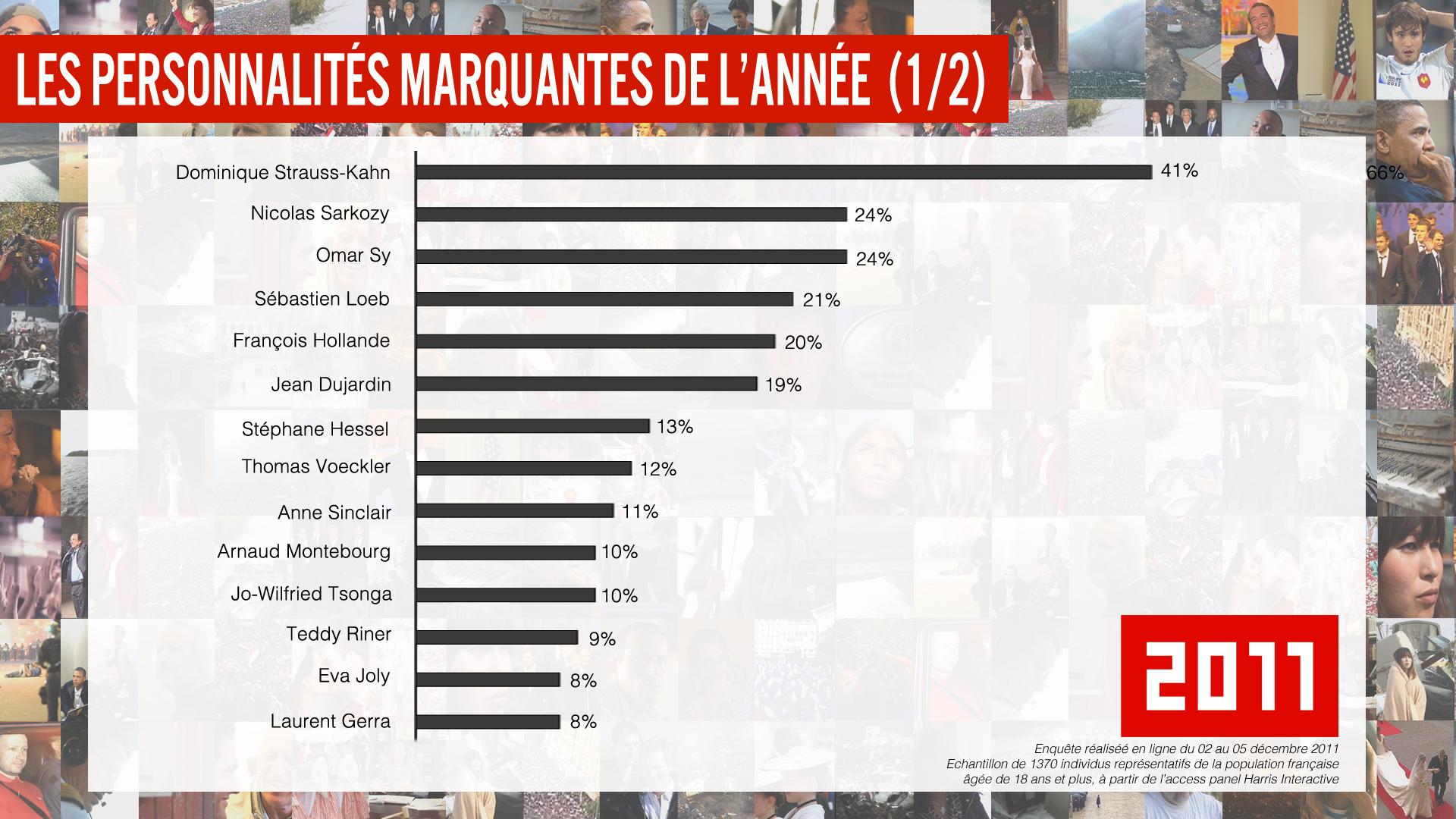 les personnalites marquantes de l annee 2011 2011, Le roman de lannée   France 2